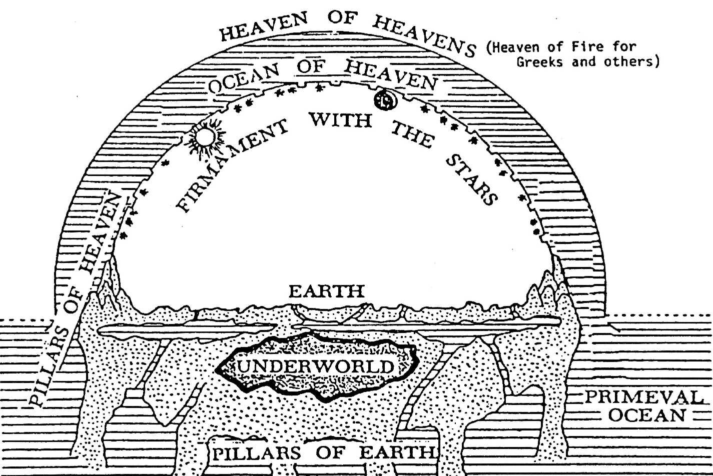 Non, les Israélites ne croyaient pas que le ciel était un dôme céleste surmonté d'une mer – Vern Poythress